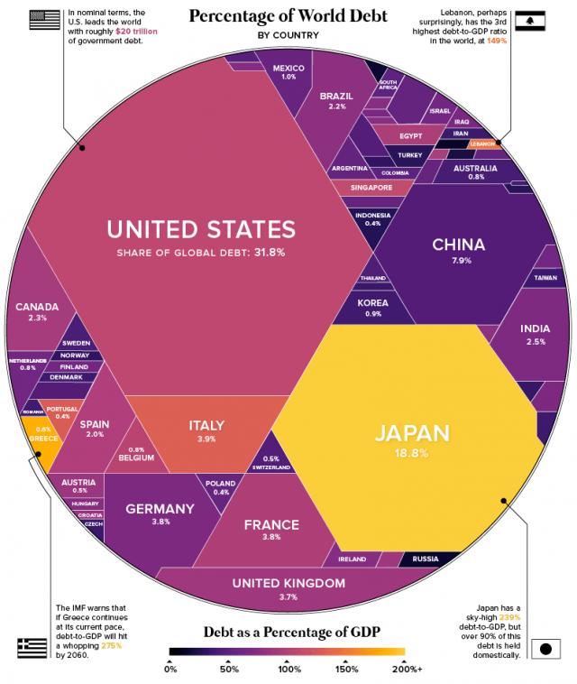 Immagine  - I Paesi con più debito al mondo