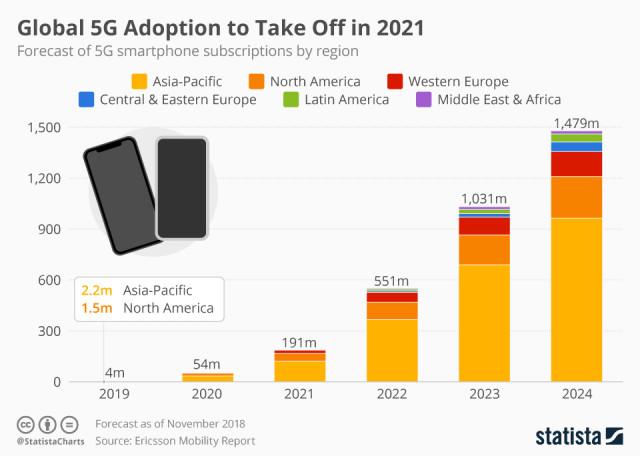 Immagine  - Il 5G non decollerà fino al 2021