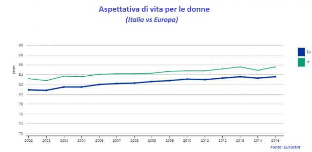 Immagine  - Le donne italiane hanno aspettativa di vita maggiore della media Ue