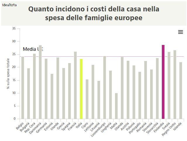 Immagine  - Oltre il 20% della spesa delle famiglie italiane è destinato alla casa