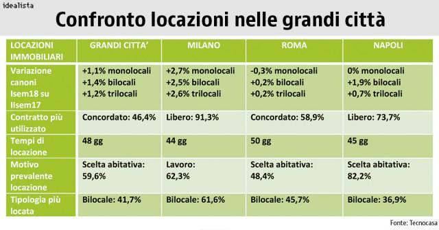 Immagine  - Affitto a Milano, Roma e Napoli: i trend a confronto