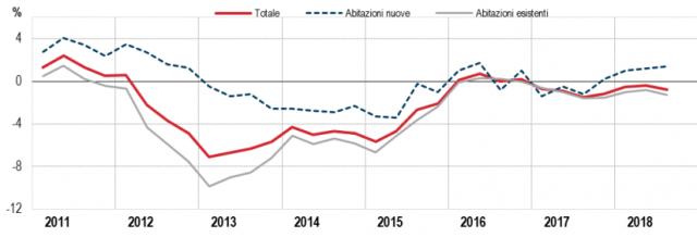 563ec0fb9f La flessione tendenziale dei prezzi delle case è da attribuire unicamente  ai prezzi delle abitazioni esistenti, che registrano una variazione  negativa pari ...