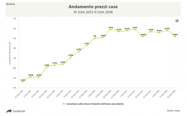 Immagine  - Istat, i prezzi delle case giù dello 0,8% nel III trim 2018
