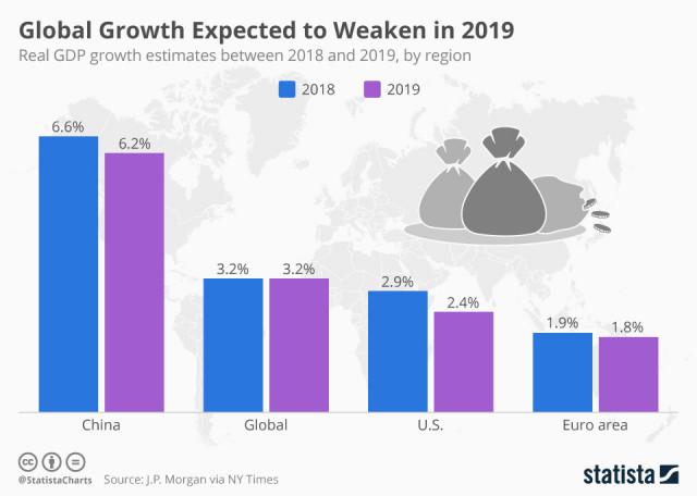 Immagine  - Nel 2019 le grandi economie rallenteranno la crescita