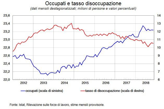 Immagine  - I dati su occupazione e tasso di disoccupazione della Banca d'Italia