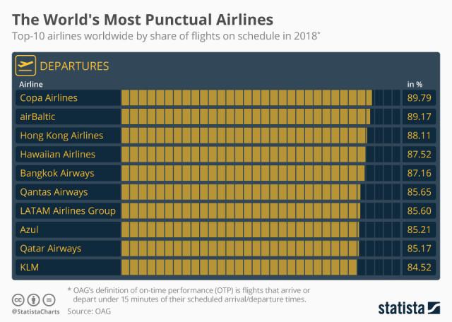 Immagine  - Le compagnie aeree più puntali al mondo
