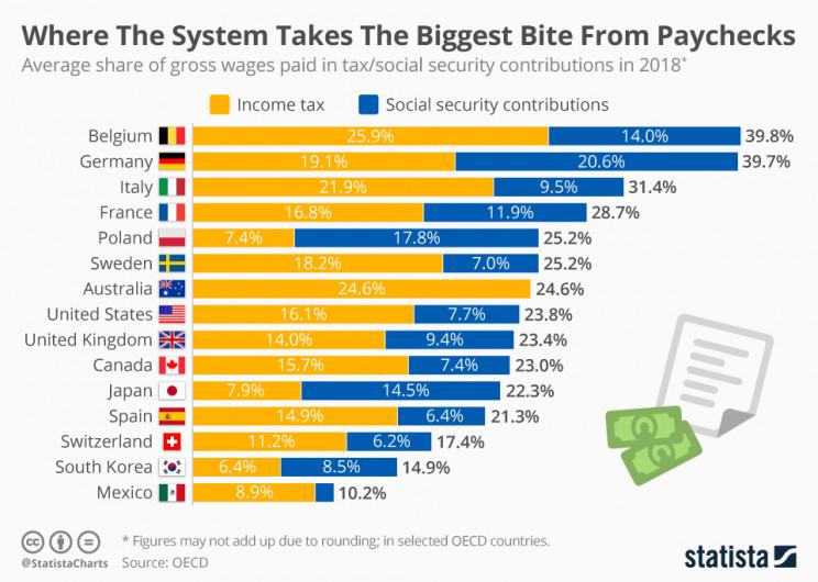Immagine  - I salari italiani sono tra i 3 più tassati del mondo