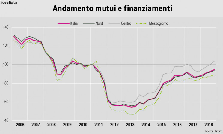 Andamento di mutui e finanziamenti rilevato dall'Istat
