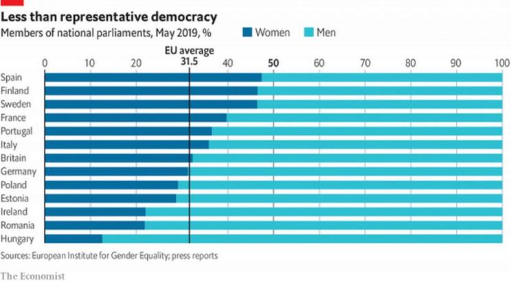 Ecco i Paesi europei con più donne in politica
