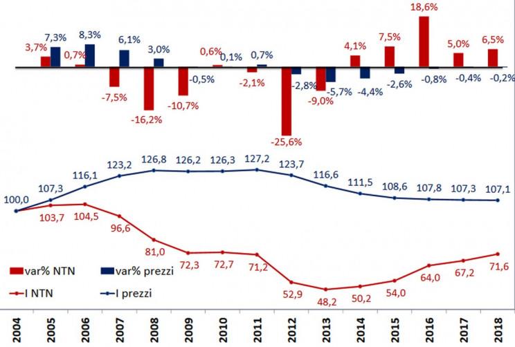 Come è variato l'indice dei prezzi e delle compravendite di case