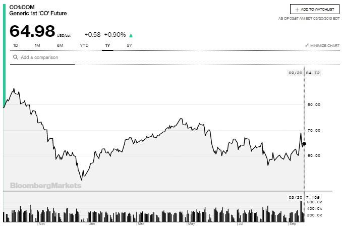 Grafico annuale del prezzo del Brent / Bloomberg
