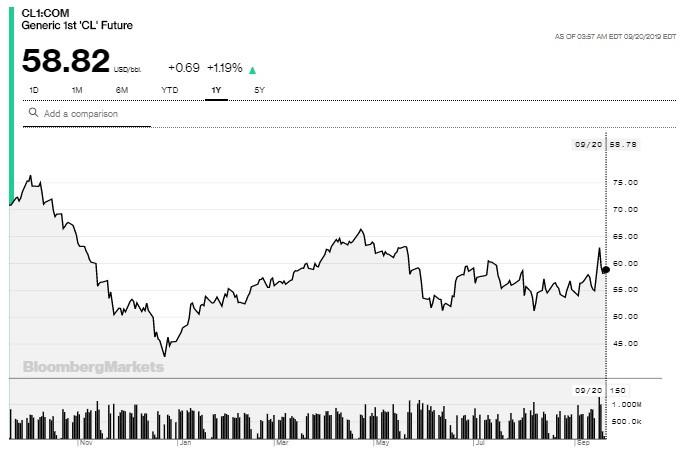 Grafico annuale del prezzo del Wti / Bloomberg