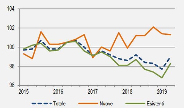 Indice dei prezzi delle abitazioni nuove ed esistenti