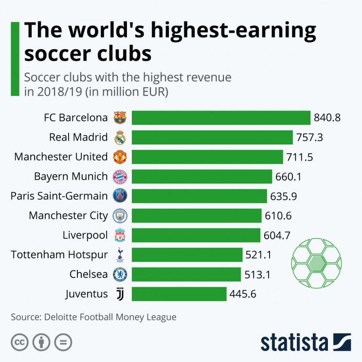 Immagine  - I club di calcio più ricchi al mondo