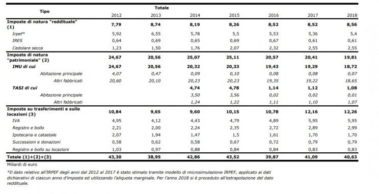 Il prelievo sugli immobili 2012-2018