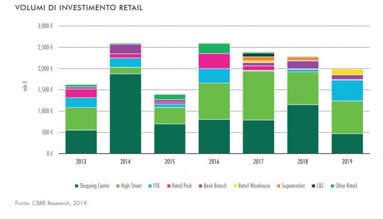 Immobiliare retail, gli ultimi trend secondo Cbre