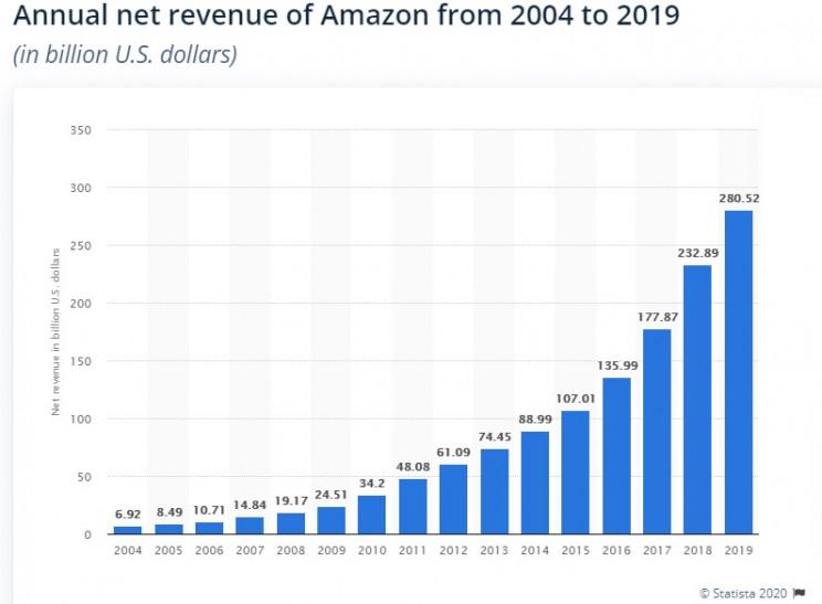 Campagna assunzioni 2021 di Amazon