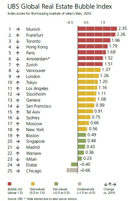 UBS Global Real Estate Bubble Index 2020