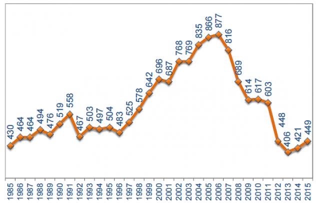 Immagine  - Agenzia delle Entrate: nel 2015 vendute 449.000 case, il 6,5% in più dell'anno precedente